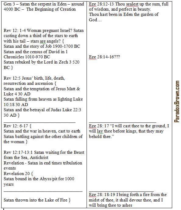 Ezekiel28Isaiah14