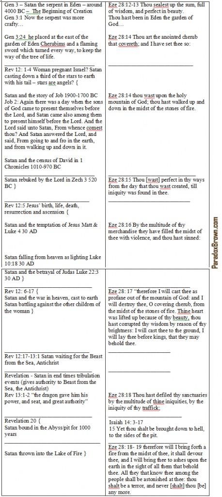Ezekiel28Isaiah14Revelation12-20Genesis3Finaljpg
