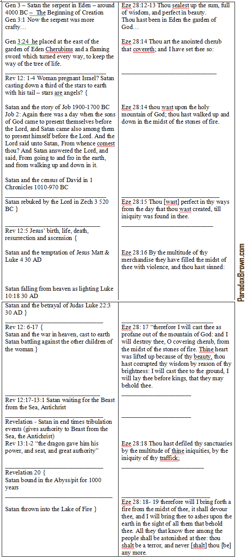 Ezekiel28Isaiah14Revelation12